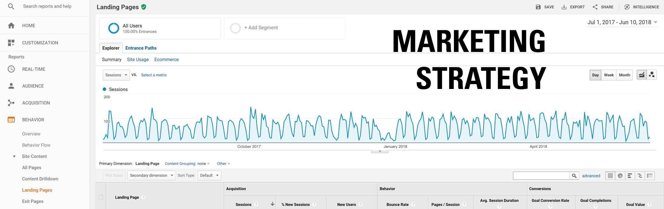 Google Analytics graph: Marketing Strategy.